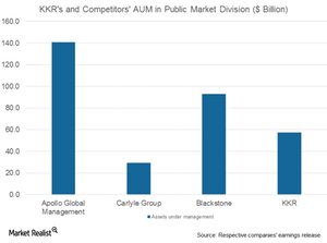 uploads/2017/07/KKR-and-comp-AUM-in-public-market-1.png