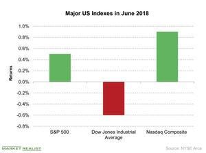 uploads/2018/07/Major-US-Indexes-in-June-2018-2018-07-02-1.jpg