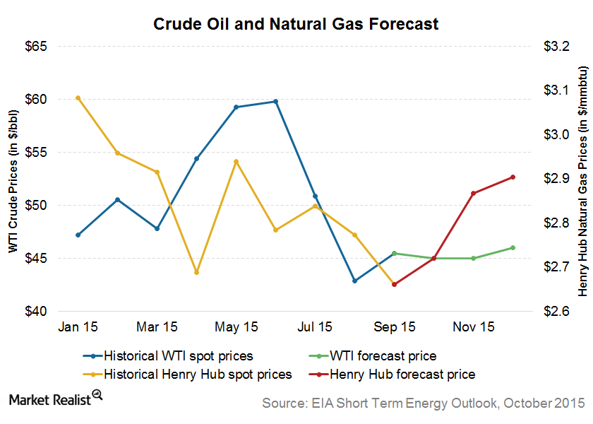 uploads///Crude oil and natural gas forecast