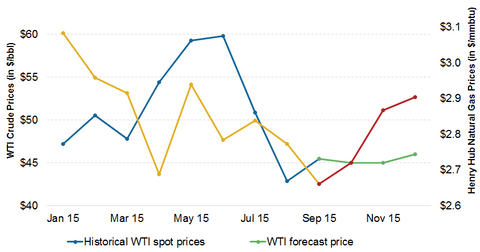uploads/2015/10/Crude-oil-and-natural-gas-forecast1.png