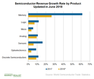 uploads/2018/08/A4_Semiconductors_WW-semiconductor-sales-by-product-Q218-1.png