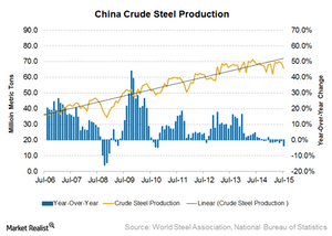 uploads/2015/08/China-steel-production1.png
