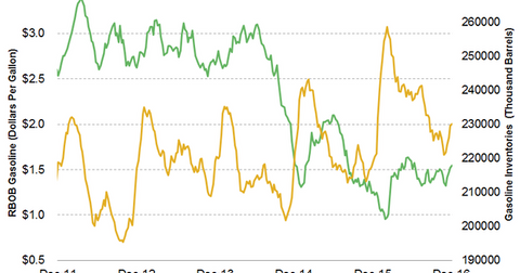 uploads/2016/12/US-weekly-gasoline-inventories-and-gas-prices-1.png