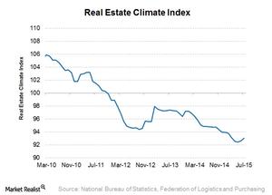 uploads/2015/08/Real-estate-climate-index21.png