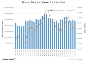 uploads///Bitcoin Price and Market Capitalization