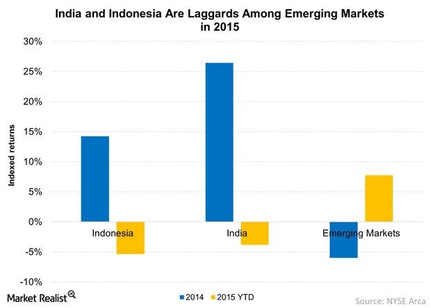 uploads///India and Indonesia Are Laggards Among Emerging Markets in