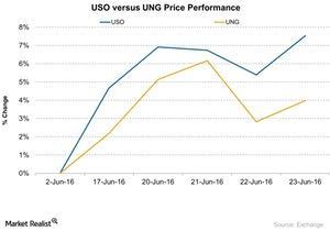 uploads///USO versus UNG Price Performance