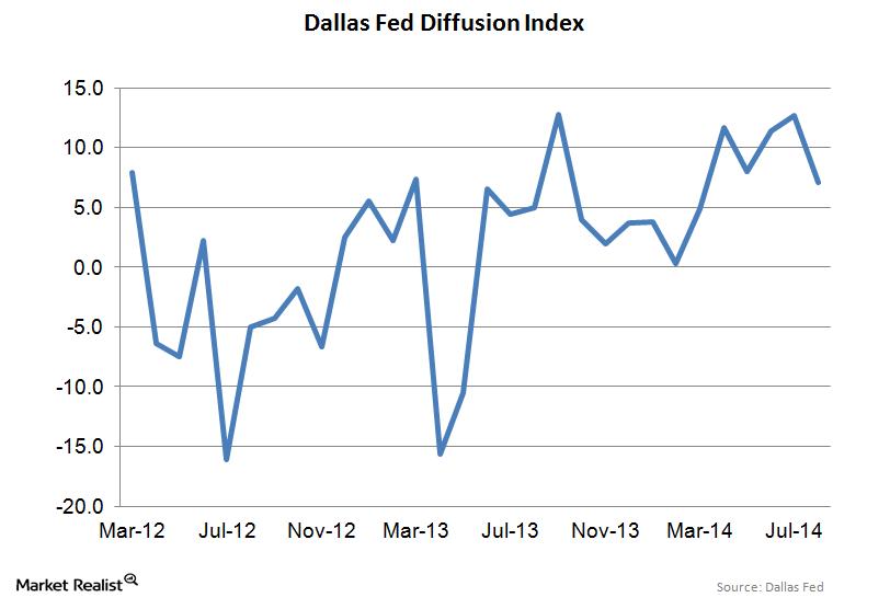 uploads///Dallas Fed