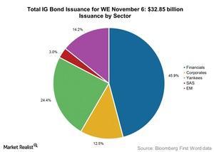 uploads///Total IG Bond Issuance for WE November