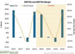 uploads/2018/07/EBITDA-and-EBITDA-Margin-2018-07-23-1.jpg