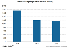 uploads///Marvell storage segment annual revenues