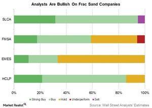 uploads///analysts are bullish on frac sand cos