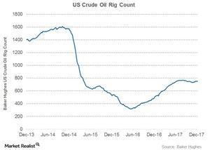 uploads/2017/12/us-crude-oil-rig-count-1.jpg