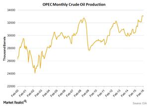 uploads///OPEC crude oil production