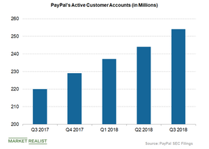 uploads/2018/10/paypal-active-customer-accounts-2-1.png