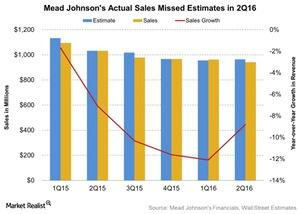uploads///Mead Johnsons Actual Sales Missed Estimates in Q