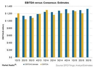 uploads/2015/10/EBITDA-versus-consensus-estimates1.jpg