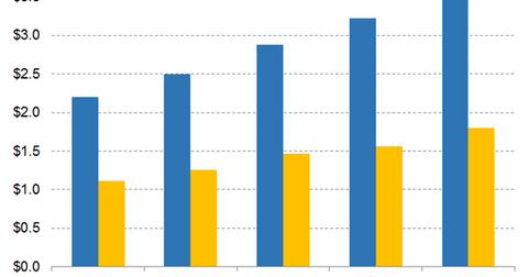uploads/2019/04/Graph-4-7-1.png