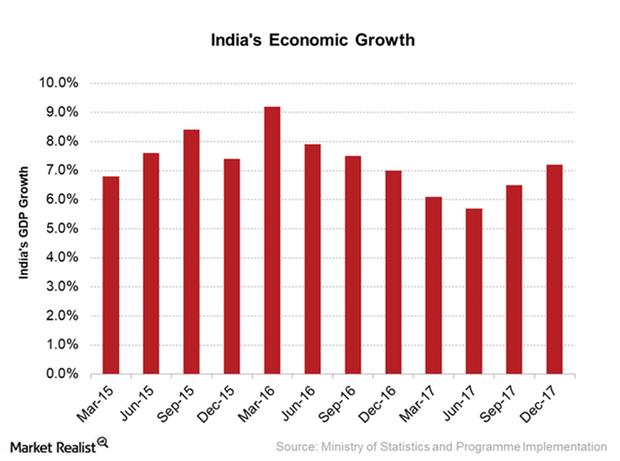 uploads///India GDP