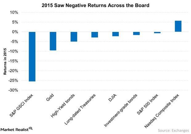 uploads/// Saw Negative Returns Across the Board