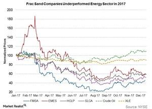uploads///frac sand cos underperformed energy sector in