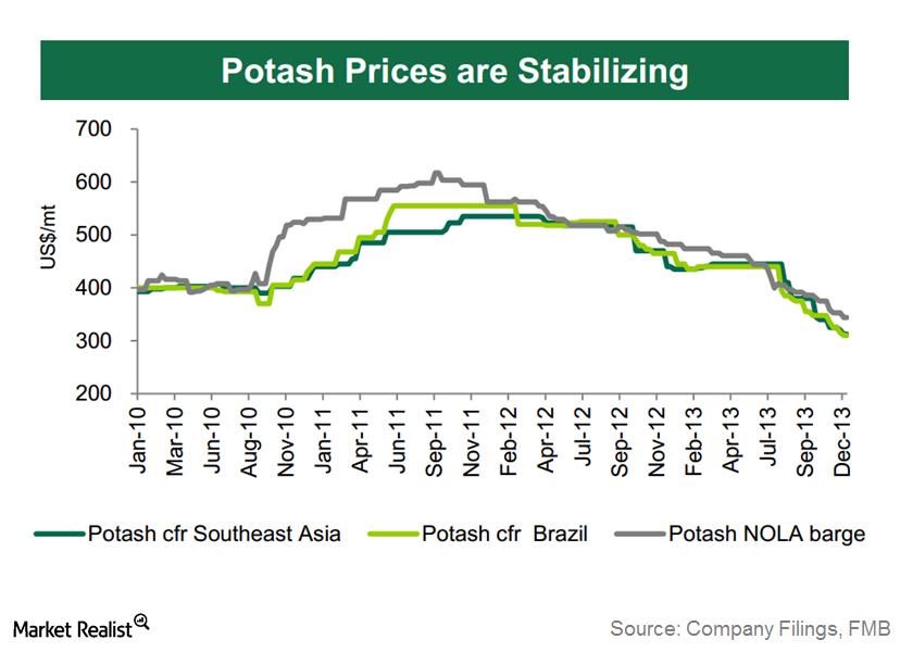 uploads///Potash Price End of
