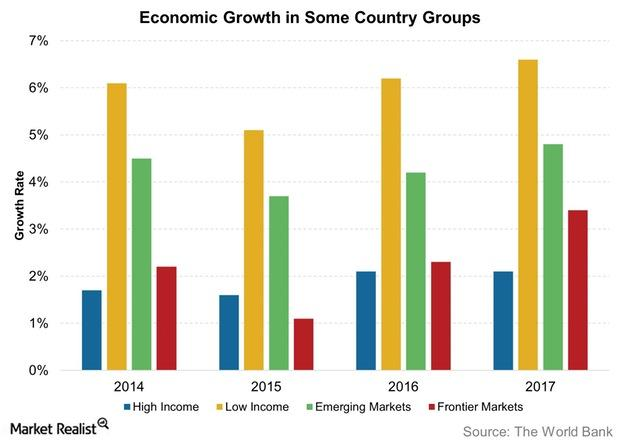 uploads///Economic Growth in Some Country Groups