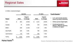 uploads///rockwell automation sales