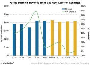 uploads///Pacific Ethanols Revenue Trend and Next  Month Estimates