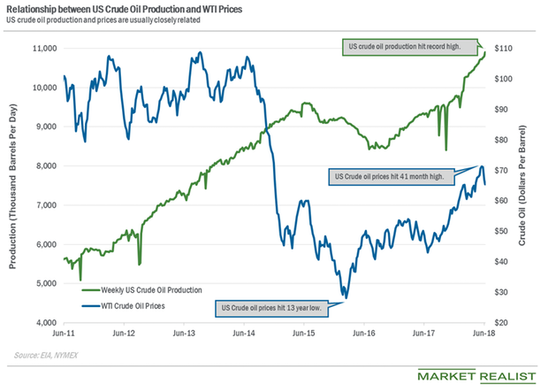 uploads///US crude oil production