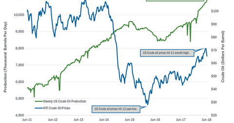 uploads/2018/06/US-crude-oil-production-2-1.png
