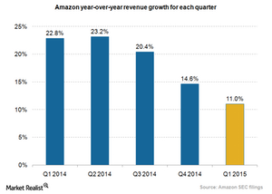 uploads///Amazon revenue growth_Q