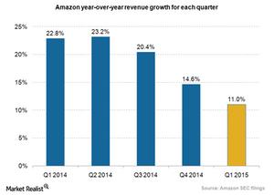 uploads/2015/07/Amazon-revenue-growth_Q4.png