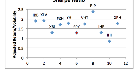uploads/2013/08/Sharpe-Ratio-Example.png