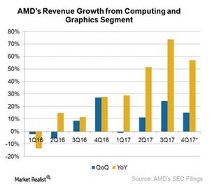 uploads///A_Semiconductors_AMD_revenue growth rate Q