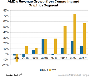 uploads/2018/01/A1_Semiconductors_AMD_revenue-growth-rate-4Q17-1.png