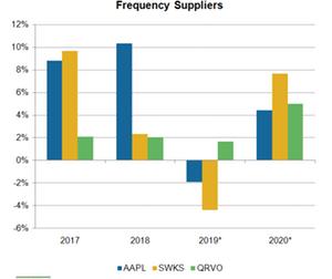 uploads/2019/03/A3_Semiconductors_QRVO-SWKS-rev-growth-1.png