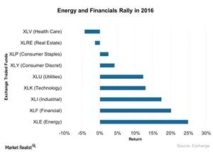 uploads/2017/02/Energy-and-Financials-Rally-in-2016-2017-02-06-1.jpg