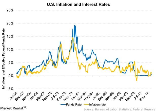 uploads///US Inflation and Interest Rates