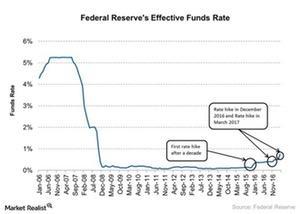 uploads/2017/04/Fed-rate-hike-1.jpg
