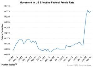 uploads/2016/05/Movement-in-US-Effective-Federal-Funds-Rate-2016-05-31-1.jpg