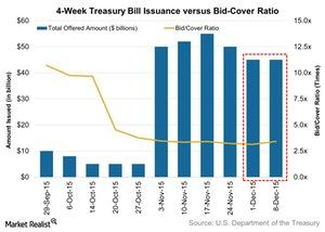 uploads/2015/12/4-Week-Treasury-Bill-Issuance-versus-Bid-Cover-Ratio-2015-12-131.jpg