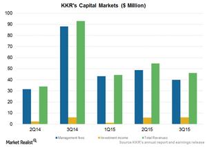uploads/2015/12/Capital-Markets1.png