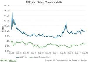 uploads///amz and  year treasury yield