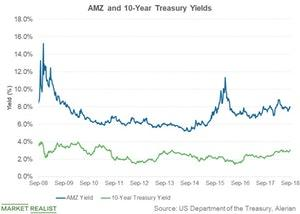 uploads/2018/09/amz-and-10-year-treasury-yield-1.jpg