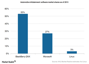 uploads/2015/06/BlackBerry-QNX-market-share.png