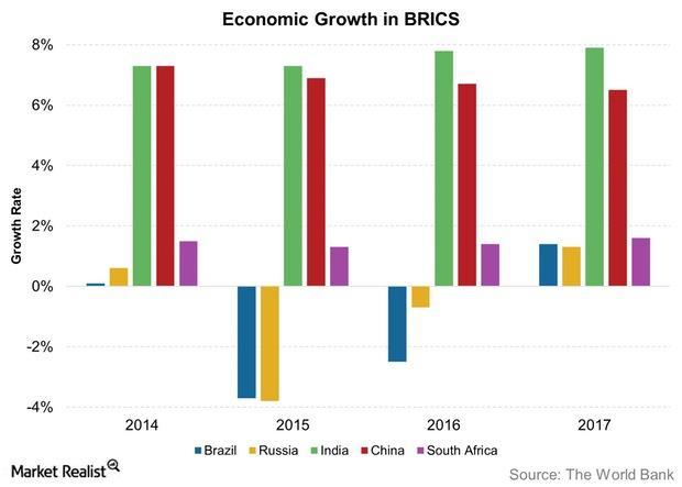 uploads///Economic Growth in BRICS