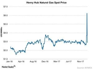 uploads/2018/01/Henry-Hub-Natural-Gas-Spot-Price-2018-01-14-1.jpg