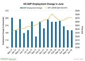 uploads/2018/07/US-ADP-Employment-Change-in-June-2018-07-08-1.jpg