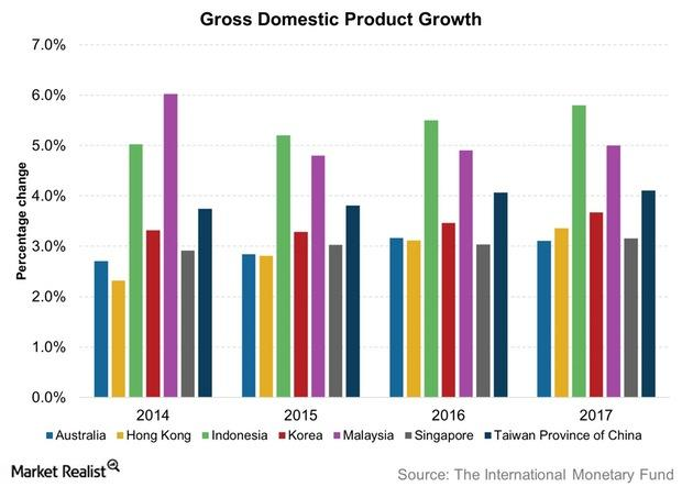 uploads///Gross Domestic Product Growth